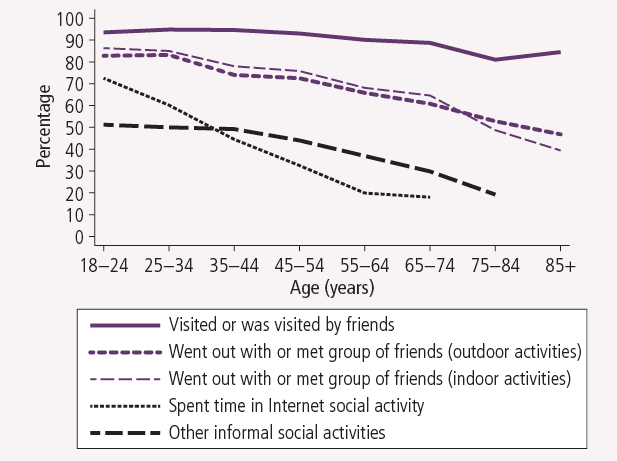 Social activities in the previous three months, by age, 2010. As described in text.