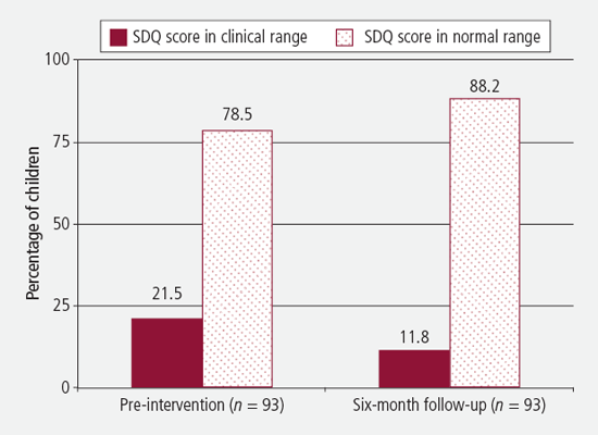 Figure 1: SDQ clinical status before Triple P intervention and at six-month follow-up, Triple P Level 2 Seminar Series families - as described in text.