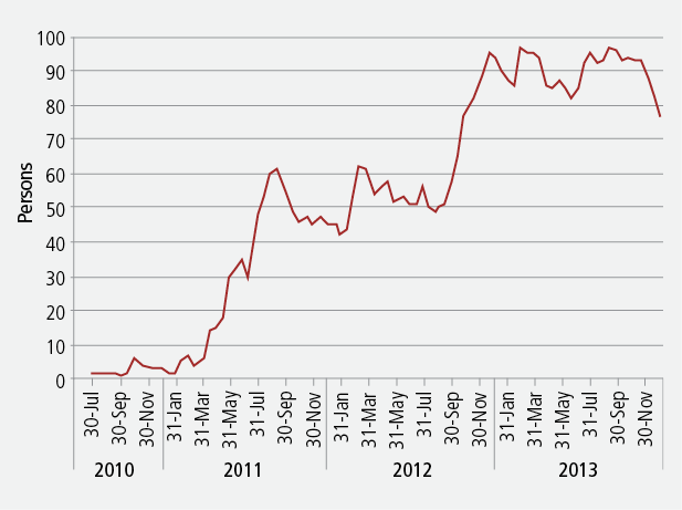 Figure 1: Number of people on CPIM in the Northern Territory, July 2010 to November 2013