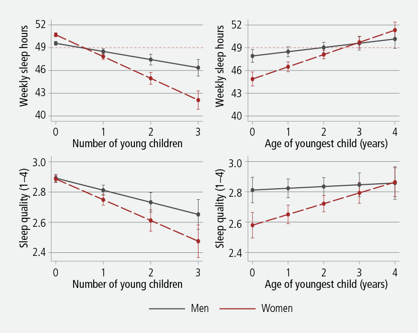 Figure 1: Interactions between parenthood, gender and sleep