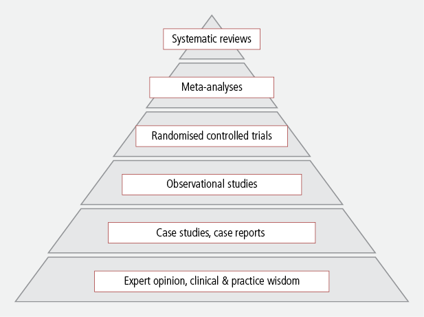 Figure 1: Levels of evidence for effectiveness questions - as described in text