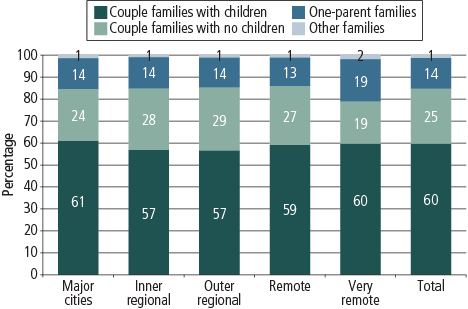 Figure 3 Graph showing distribution of family types across different geographic regions