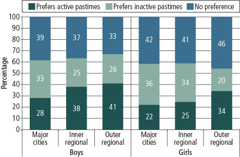 Figure 4 Graph showing boys' and girls' preference for spending their free time, by geographic remoteness
