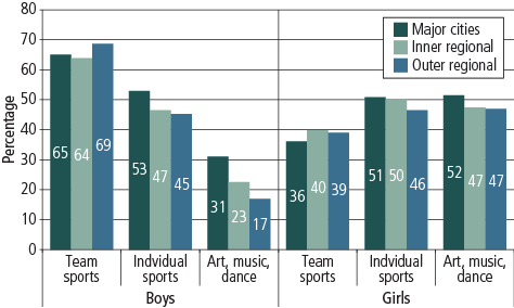 Figure 6 Graph showing boys and girls participation in team sports, individual sports and art/music/dance, by geographic remoteness