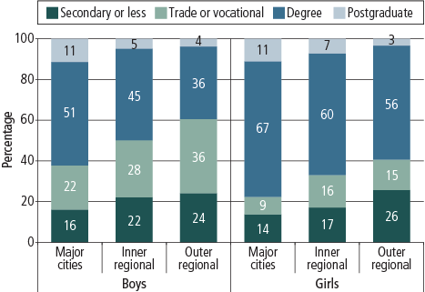 Figure 7 Graph showing parents' expectations for sons' educational attainment, by geographic remoteness and daughters