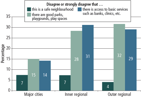 Figure 8 Graph showing parents' views about their neighbourhood, by geographic remoteness