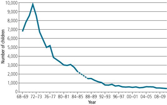 Past And Present Adoptions In Australia  Australian -2767