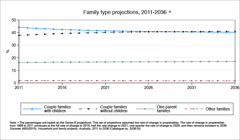 Family type projections, 2011-2036. See data table below.
