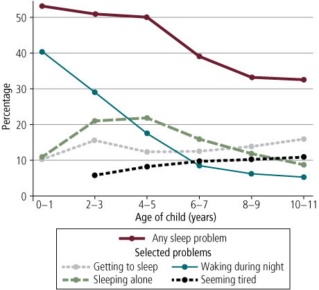 Figure 2 Children having sleep problems and the types of problems they had - as described in text.