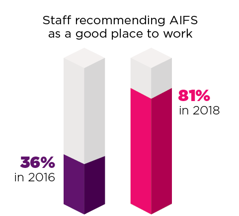 Staff recommending AIFS as a good place to work. 36% in 2016 and 81% in 2018.