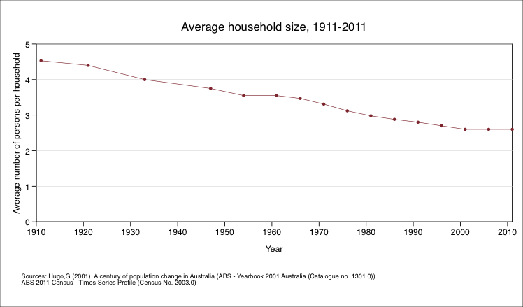 Average household size and number of households 1911-2011. Data table below.