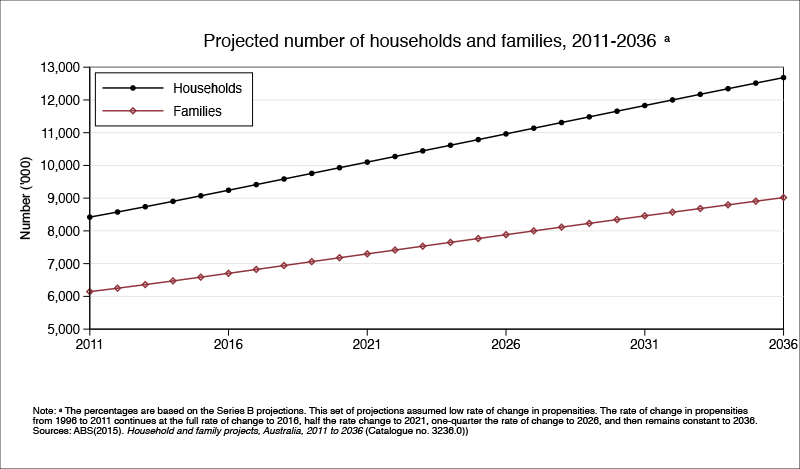 Projected number of households and families 2006-2031. Data table below.