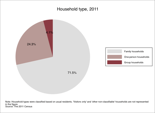 Household type 2011. See data table below.