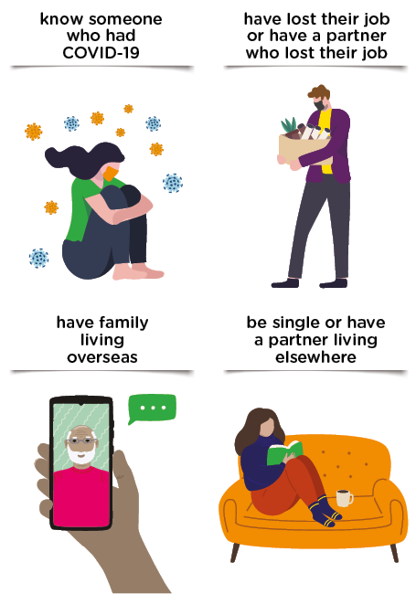 """Infographic showing people who say 2020 was a """"bad or very bad year"""" were more likely to: Know someone who had COVID-19; Have lost their job (participant or partner); Have family living overseas; Be single or partner lives elsewhere"""