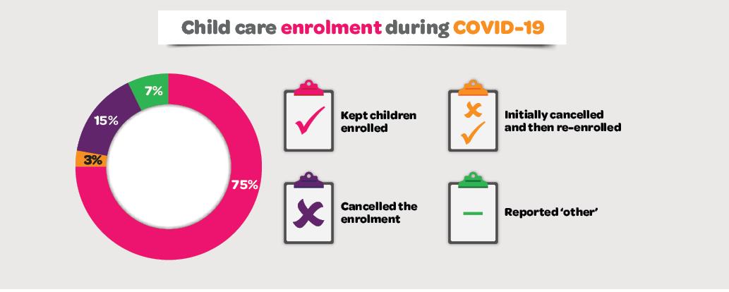 Infographic showing Child care enrolment during COVID-19. Please read text description.