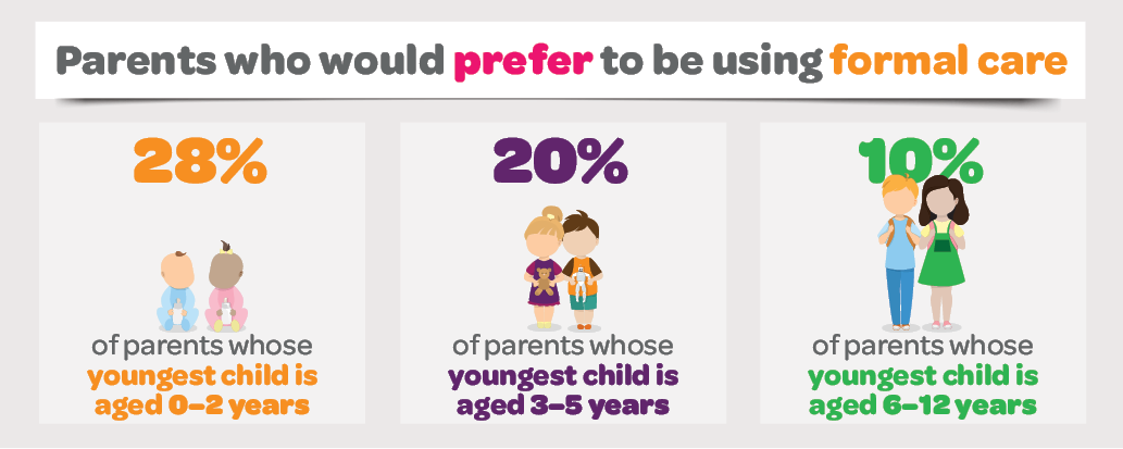 Infographic showing the percentage of Parents who would prefer to be using formal care. Please read text description.
