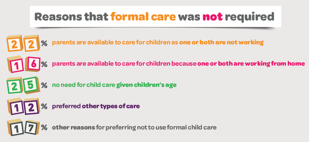Infographic showing the reasons that formal care was not required. Please read text description.