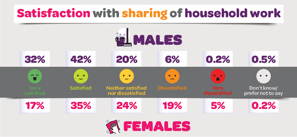 Infographic: Satisfaction of sharing of household work. Please read text description