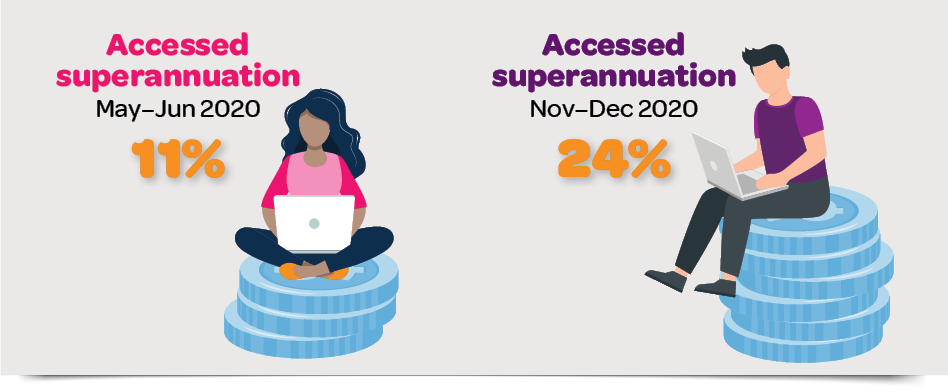 Infographic- Accessed superannuation May-June 2020: 11%; Access superannucation November-December 2020: 24%