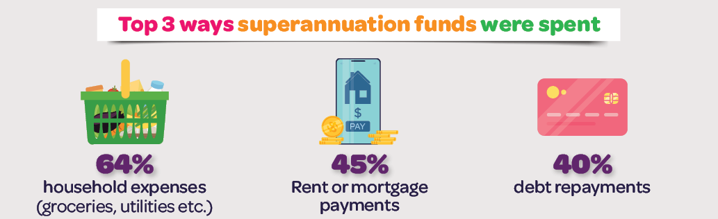 Infographic: Top 3 ways superannuation funds were spent; 64% household expenses; 45% rent or mortgage payments; 40% debt repayments