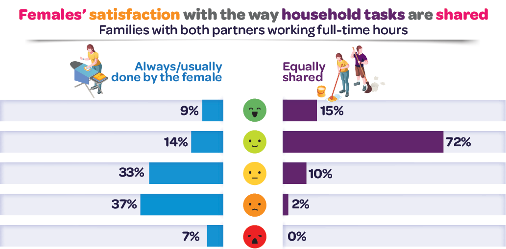 Females' satisfaction with the way household tasks are shared – Families with both partners working full-time hours. Please read text description.