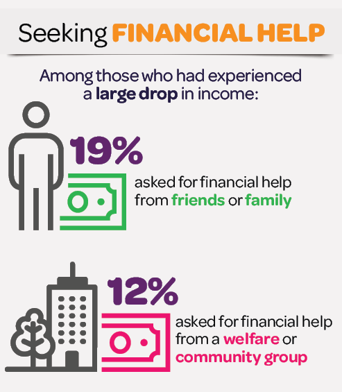 Infographic: Seeking financial help. Among those who had experienced a large drop in income: 19% asked for financial help from friends or family; 12% asked for financial help from a welfare or community group.