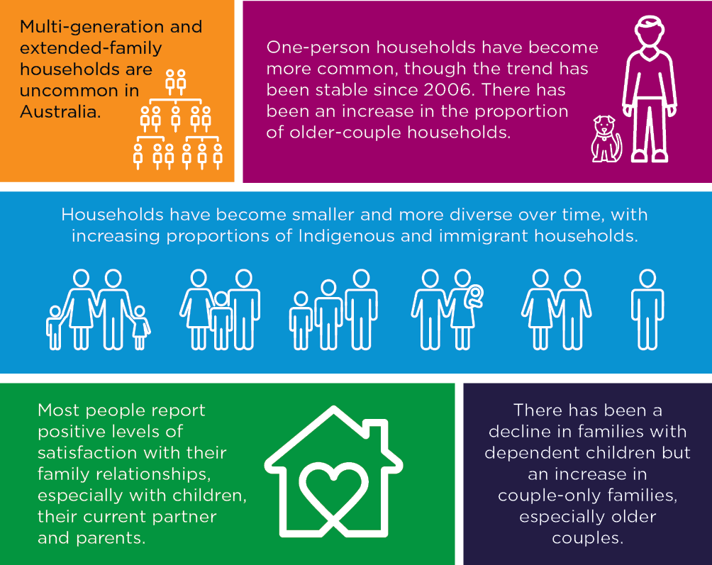 Infographic showing key trends of households and families