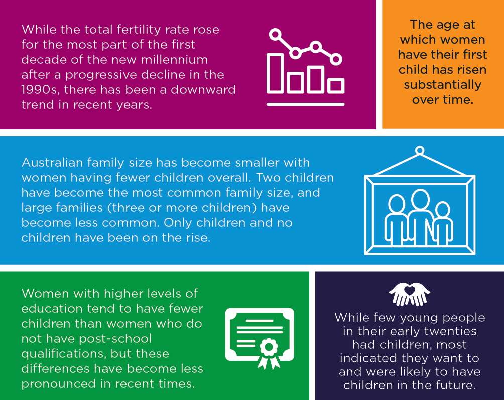 Infograhic showing the key trends in having children. Please read text description.