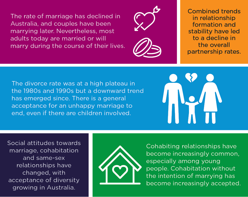 Infographic showing key trends of couple relationships. Please read text description.