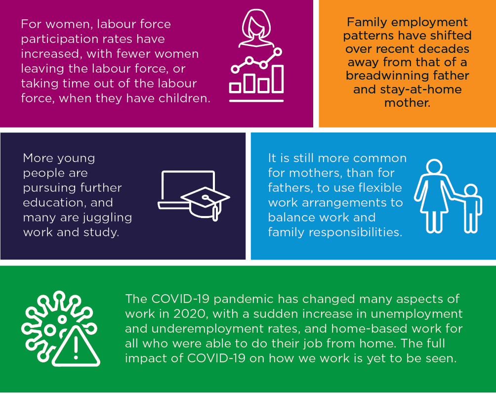 Infographic showing the key trends of employment. Please read text description.