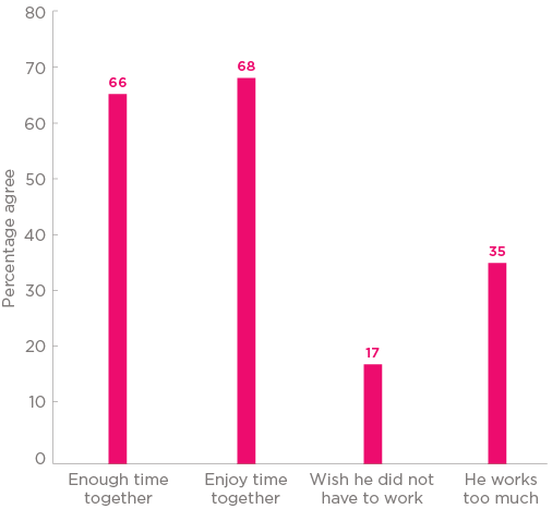 Bar chart Figure 1: Children's views of father's work-family balance. Four bars. Bar 1: Enough time together 66%. Bar 2: Enjoy time together 68%. bar 3: Wish he did not have to work 17%. Bar 4: He works too much 35%.