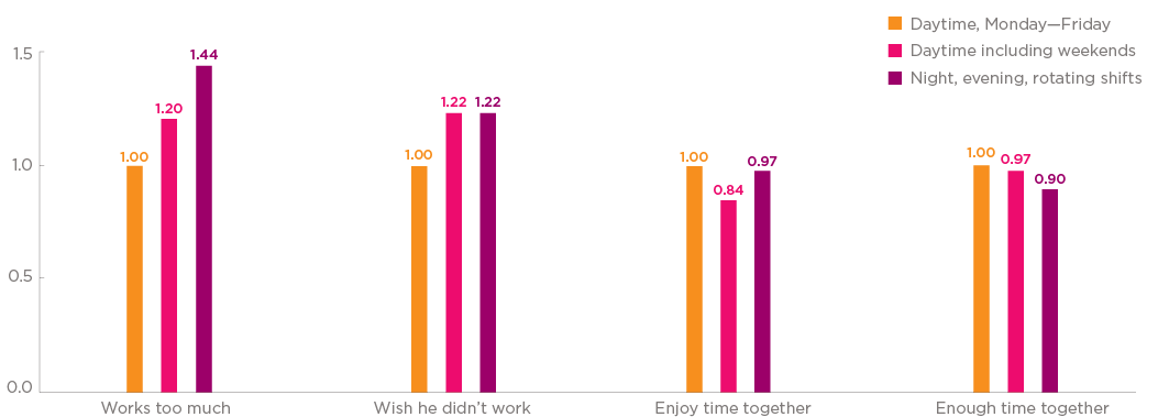 Bar chart Figure 3: Children's views of father's work schedule. Three categories: Daytime, Monday to Friday; Daytime, including weekends; and Night, evening, rotating shifts.