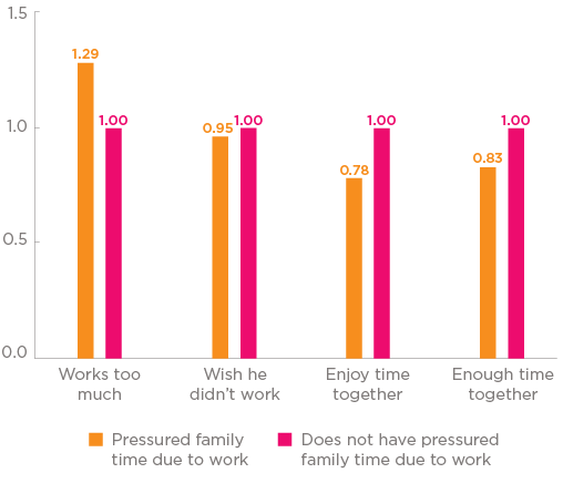 Bar chart Figure 4: Children's views on pressured family time. Two categories: pressured family time due to work; and does not have pressured family time.