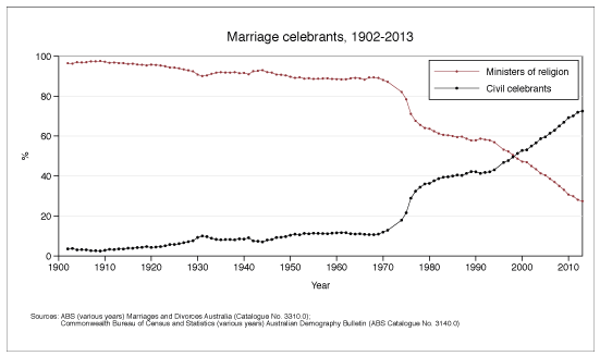 Marriage celebrants, 1902-2013. Data shown in table below.