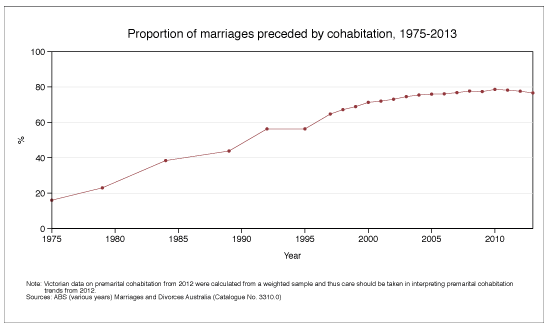 Proportion of marriages preceded by cohabitation, 1975-2013. Data shown in table below.