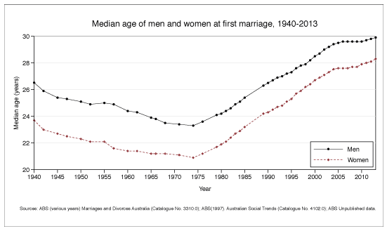 Median age of men and women at first marriage, 1940-2013. Data shown in table below.