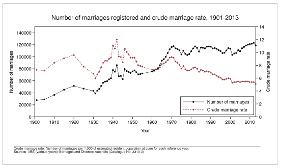 Number of marriages and crude marriage rate, 1901-2013. Data shown in table below.