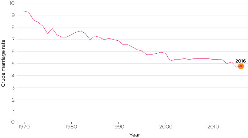 A graph showing the number of marriages and crude marriage rate, 1901–2016 (selected years)