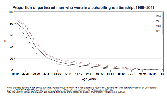Proportion of partnered men who were in a cohabiting relationship, 1996–2011. Data shown in table below.
