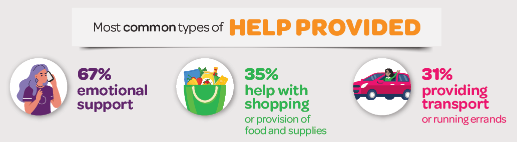 Infographic: Most common types of help provided: 67% emotional support; 35% help with shopping or provision of food and supplies; 31% providing transport or running errands