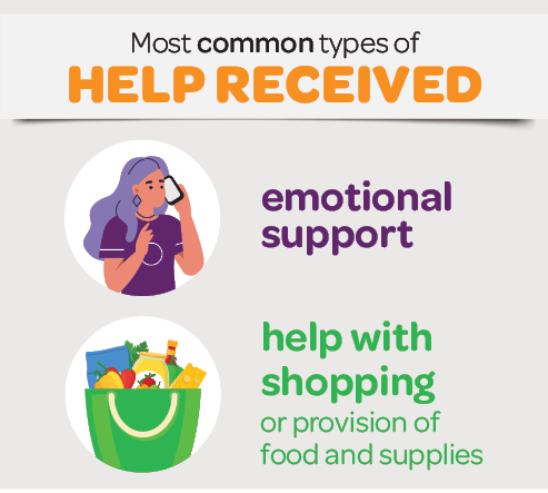 Infographic showing the most common types of help received - emotional support and help with shopping (or provision of food and supplies)