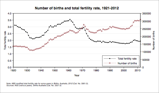 Number of births and total fertility rate, 2921-2012. Data shown in table below.
