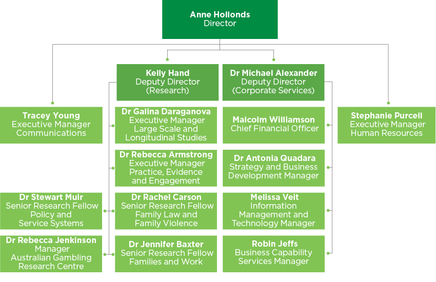 AIFS organisational structure as at June 2018