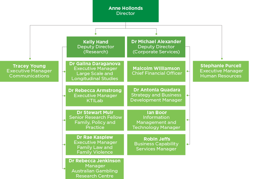 Figure 2.1: AIFS organisational structure as at 30 June 2019
