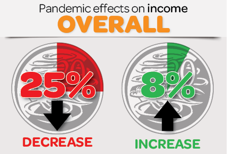 Infographic: Pandemic effects on income overall - 25% decrease, 8% increase