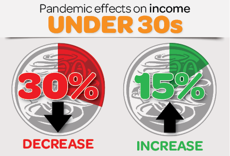 Infographic: Pandemic effects on income under 30s - 30% decrease, 15% increase