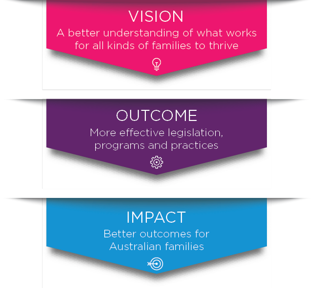 Infographic-Pathway to impact: The vision is better understanding of what works for all kinds of families to thrive; The outcome is more effective legislation, programs and practices; The impact is better outcomes for Australian families.