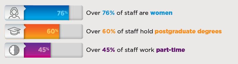 Infographic: Over 60% of staff hold postgraduate degrees; Over 45% of staff work part-time; Over 76% of staff are women.