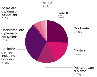 Figure 4.1:Employee qualifications as at 30 June 2017