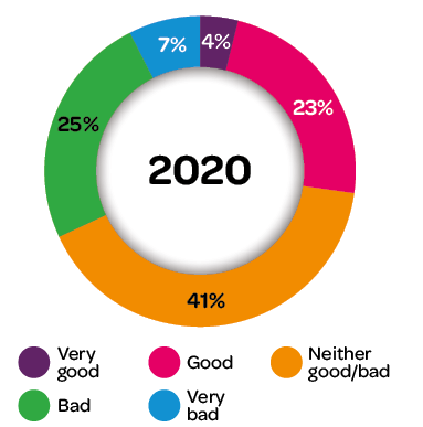 Pie chart showing that 2020 was: very good 4%, good 23%, neither good nor bad 41%, bad 25%, very bad 7%